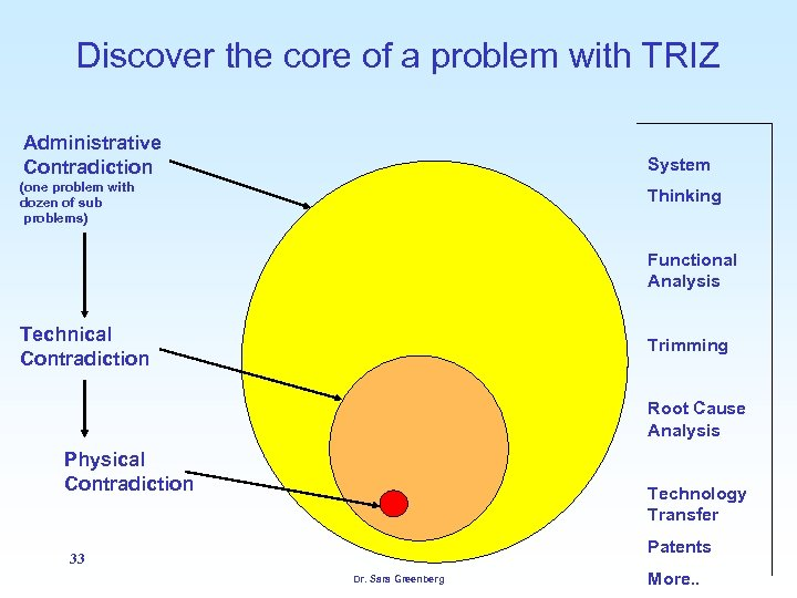 Discover the core of a problem with TRIZ Administrative Contradiction System (one problem with