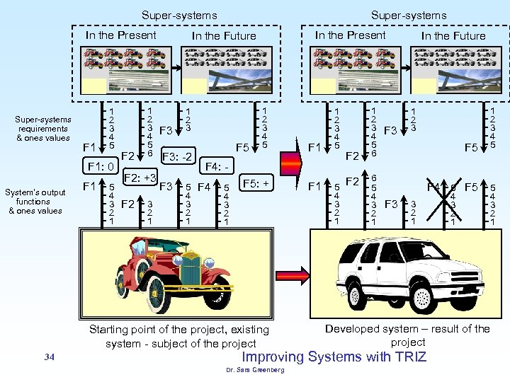 Super-systems In the Present Super-systems requirements & ones values F 1 1 2 3
