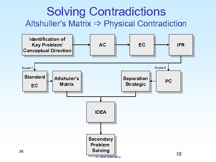 Solving Contradictions Altshuller's Matrix Physical Contradiction Identification of Key Problem/ Conceptual Direction AC Route
