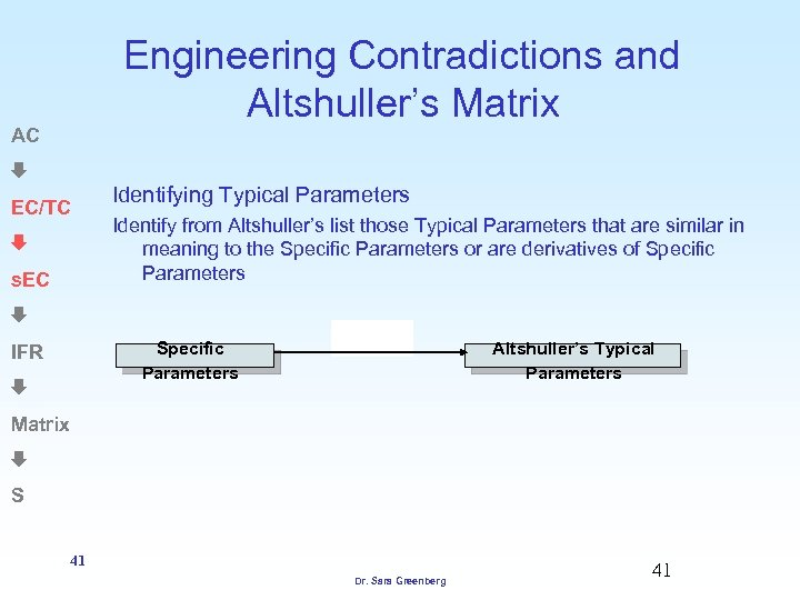 Engineering Contradictions and Altshuller's Matrix AC EC/TC s. EC Identifying Typical Parameters Identify from