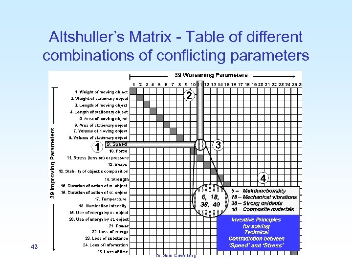 Altshuller's Matrix - Table of different combinations of conflicting parameters 42 Dr. Sara Greenberg