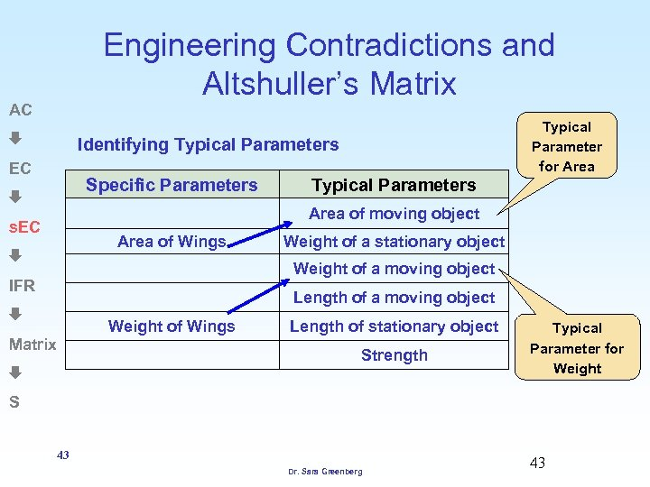 Engineering Contradictions and Altshuller's Matrix AC Typical Parameter for Area Identifying Typical Parameters EC