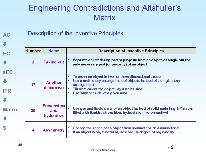 Engineering Contradictions and Altshuller's Matrix Description of the Inventive Principles AC Number Name 2