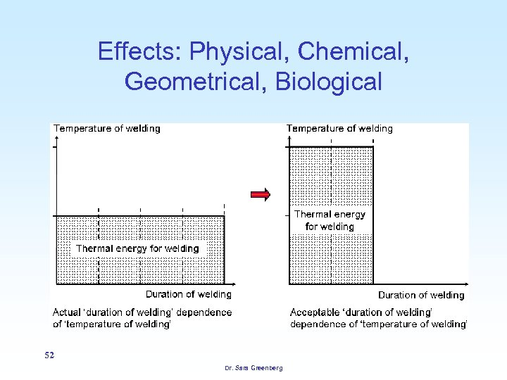 Effects: Physical, Chemical, Geometrical, Biological 52 Dr. Sara Greenberg