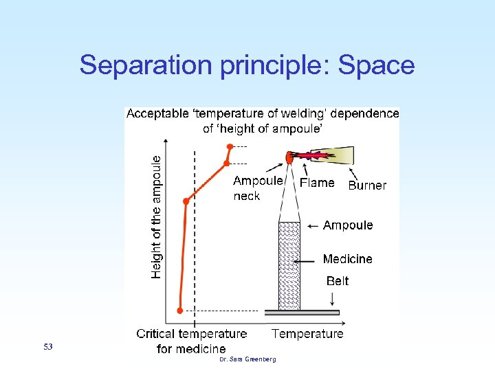 Separation principle: Space 53 Dr. Sara Greenberg