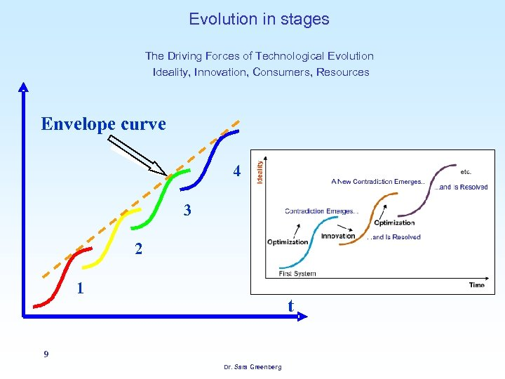 Evolution in stages The Driving Forces of Technological Evolution Ideality, Innovation, Consumers, Resources Envelope