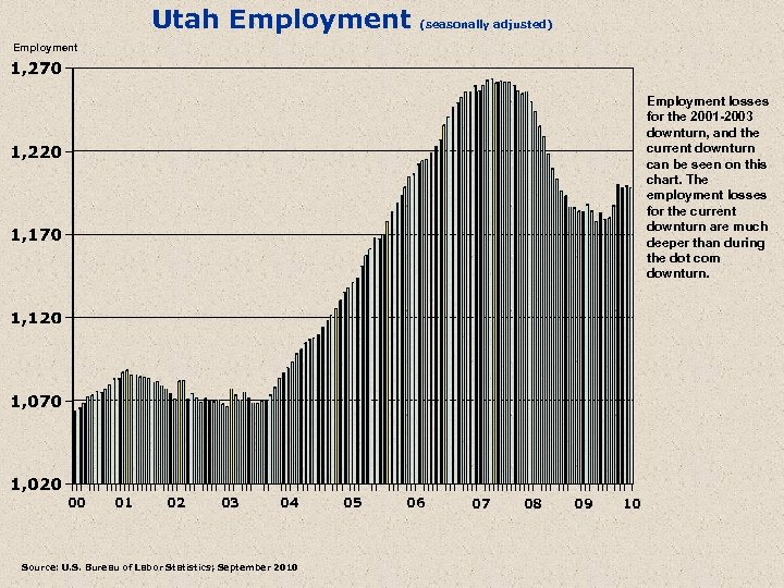 Utah Employment (seasonally adjusted) Employment losses for the 2001 -2003 downturn, and the current