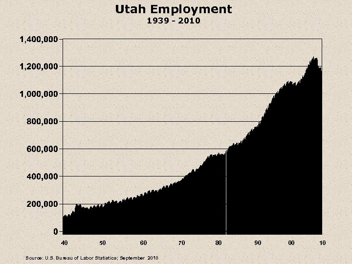 Utah Employment 1939 - 2010 40 50 60 Source: U. S. Bureau of Labor