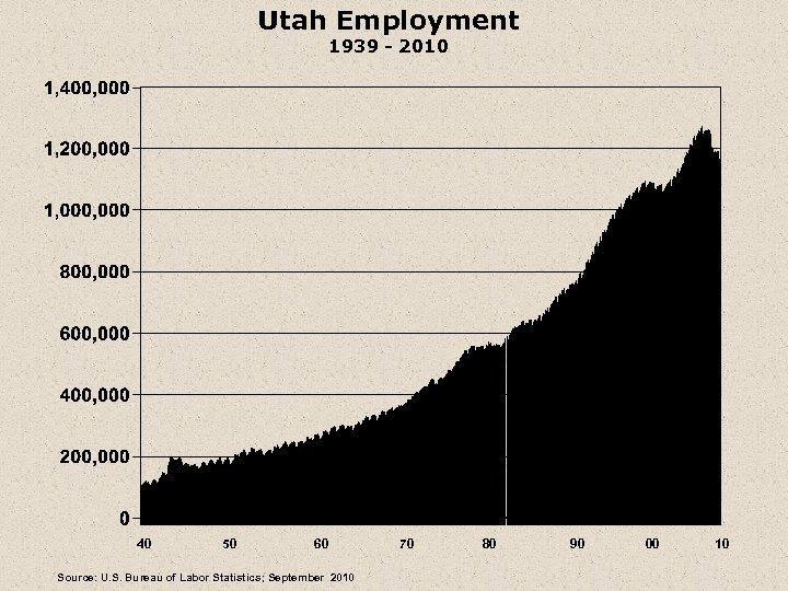 Utah Employment 1939 - 2010 40 50 60 Source: U. S. Bureau of Labor