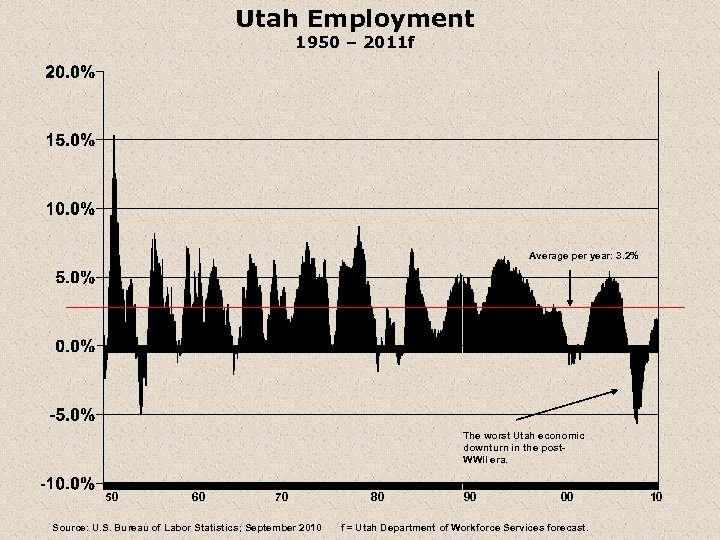 Utah Employment 1950 – 2011 f Average per year: 3. 2% The worst Utah