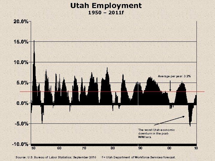 Utah Employment 1950 – 2011 f Average per year: 3. 2% The worst Utah