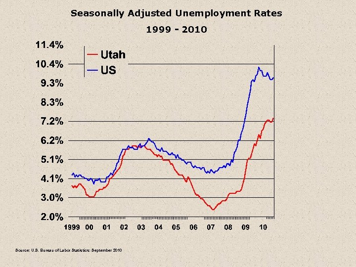 Seasonally Adjusted Unemployment Rates 1999 - 2010 Source: U. S. Bureau of Labor Statistics: