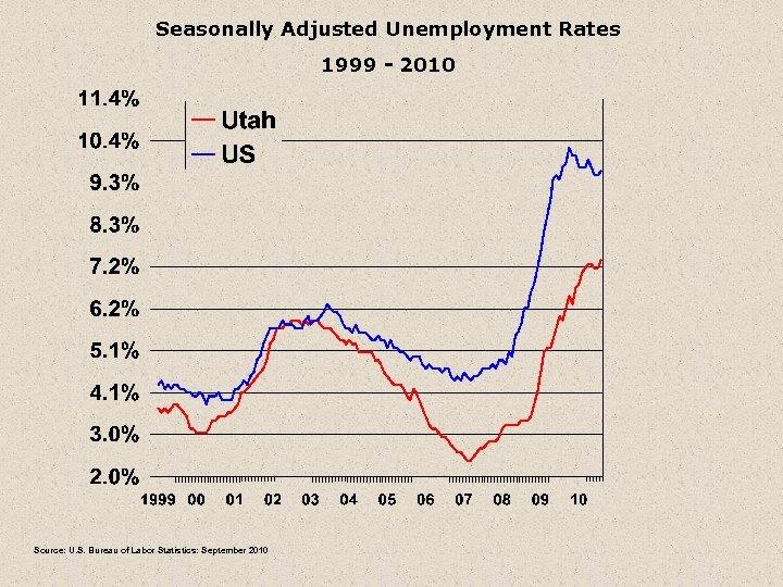 Seasonally Adjusted Unemployment Rates 1999 - 2010 Source: U. S. Bureau of Labor Statistics: