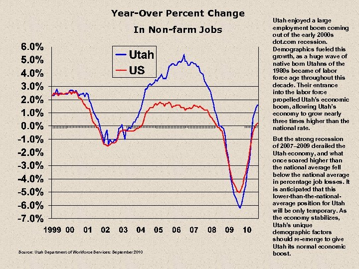 Year-Over Percent Change In Non-farm Jobs Source: Utah Department of Workforce Services: September 2010
