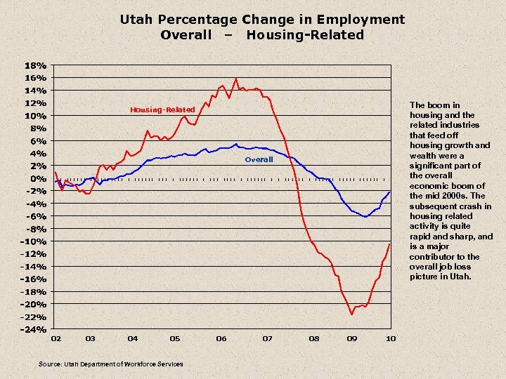 Utah Percentage Change in Employment Overall – Housing-Related The boom in housing and the