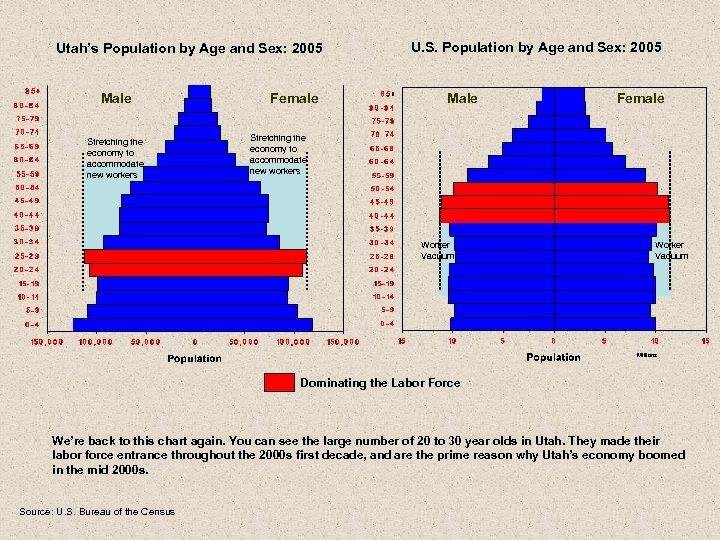 Utah's Population by Age and Sex: 2005 Male Stretching the economy to accommodate new