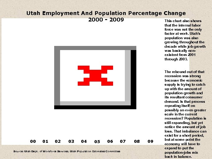 Utah Employment And Population Percentage Change 2000 - 2009 This chart also shows that