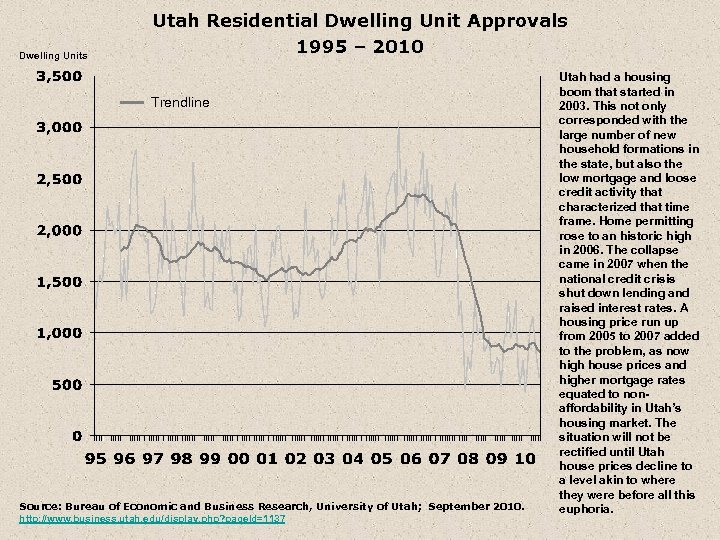 Dwelling Units Utah Residential Dwelling Unit Approvals 1995 – 2010 Trendline Source: Bureau of