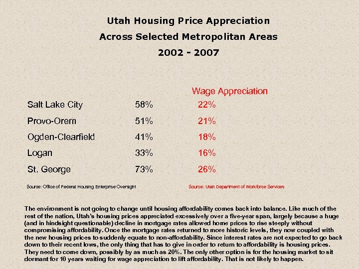 Utah Housing Price Appreciation Across Selected Metropolitan Areas 2002 - 2007 Wage Appreciation 22%
