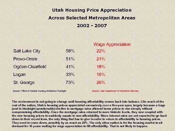 Utah Housing Price Appreciation Across Selected Metropolitan Areas 2002 - 2007 Wage Appreciation 22%