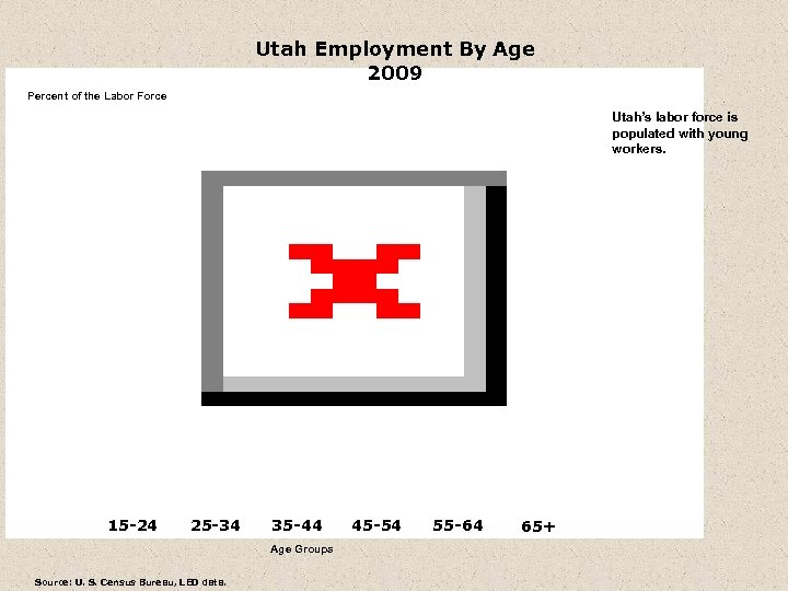 Utah Employment By Age 2009 Percent of the Labor Force Utah's labor force is
