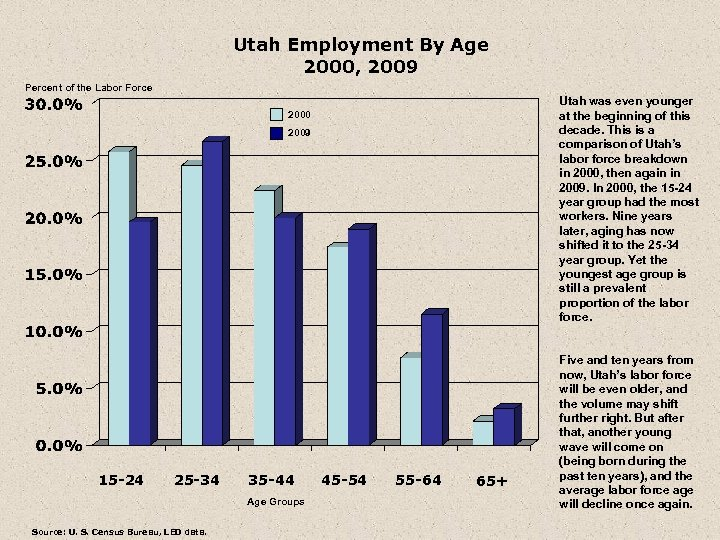 Utah Employment By Age 2000, 2009 Percent of the Labor Force Utah was even