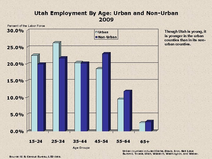Utah Employment By Age: Urban and Non-Urban 2009 Percent of the Labor Force Though