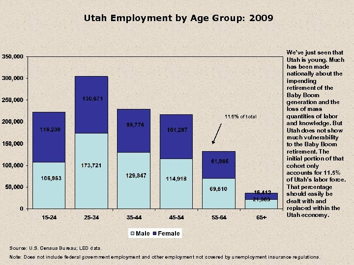 Utah Employment by Age Group: 2009 11. 5% of total We've just seen that