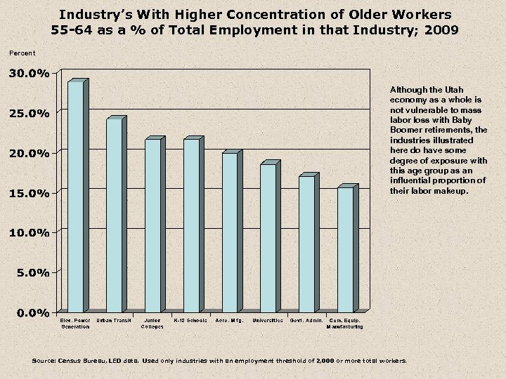 Industry's With Higher Concentration of Older Workers 55 -64 as a % of Total