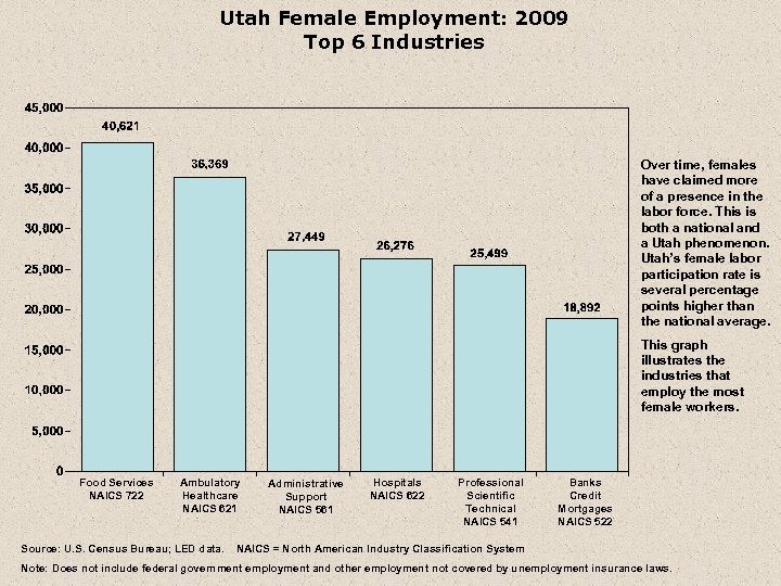 Utah Female Employment: 2009 Top 6 Industries Over time, females have claimed more of