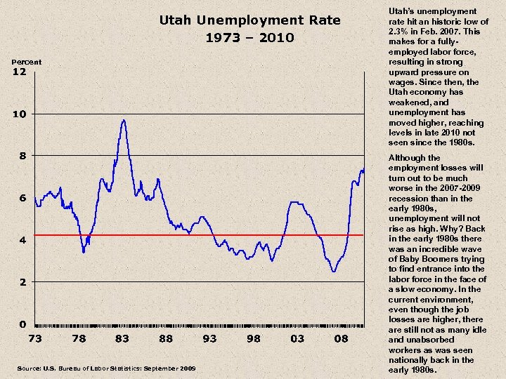 Utah Unemployment Rate 1973 – 2010 Percent Source: U. S. Bureau of Labor Statistics: