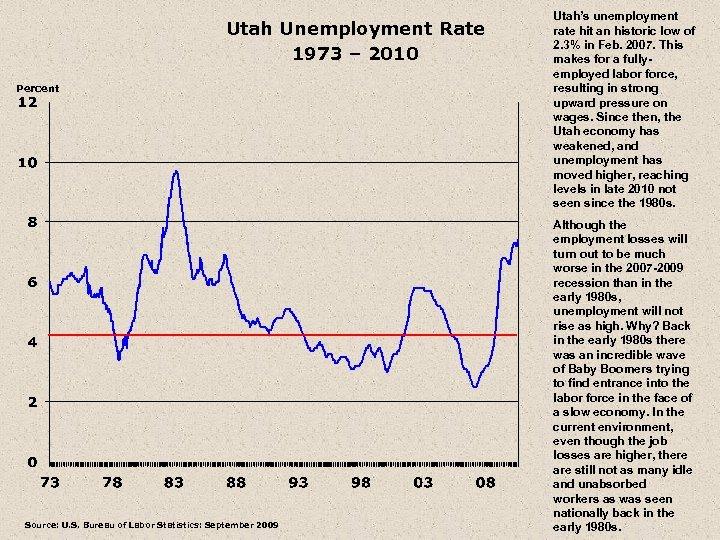Utah Unemployment Rate 1973 – 2010 Percent Source: U. S. Bureau of Labor Statistics:
