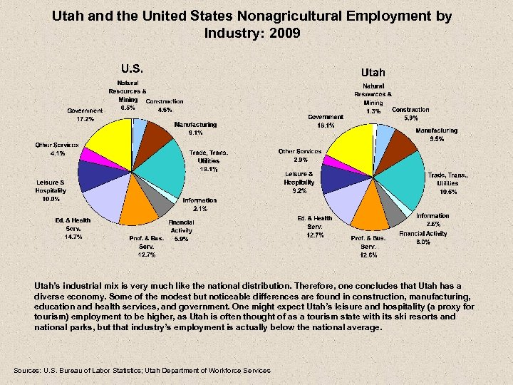Utah and the United States Nonagricultural Employment by Industry: 2009 Utah's industrial mix is