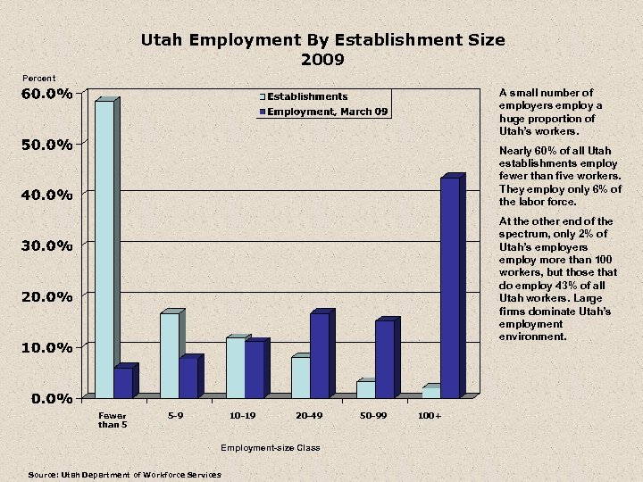 Utah Employment By Establishment Size 2009 Percent A small number of employers employ a