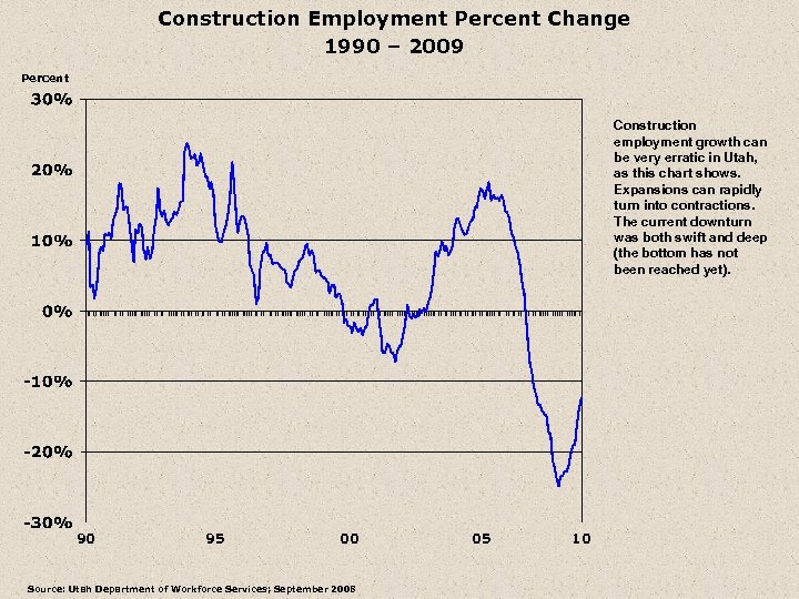 Construction Employment Percent Change 1990 – 2009 Percent Construction employment growth can be very