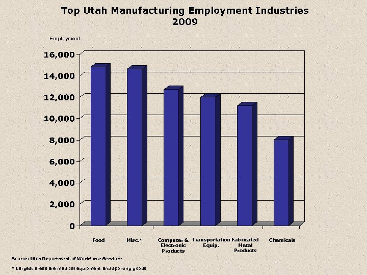 Top Utah Manufacturing Employment Industries 2009 Employment Food Misc. * Source: Utah Department of