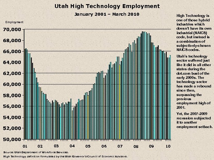 Utah High Technology Employment January 2001 – March 2010 High Technology is one of