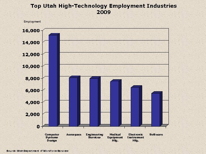 Top Utah High-Technology Employment Industries 2009 Employment Computer Systems Design Aerospace Source: Utah Department