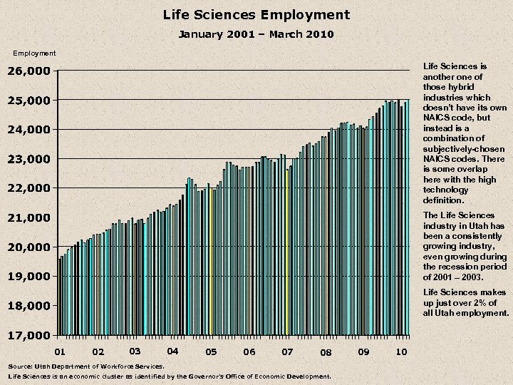 Life Sciences Employment January 2001 – March 2010 Employment Life Sciences is another one