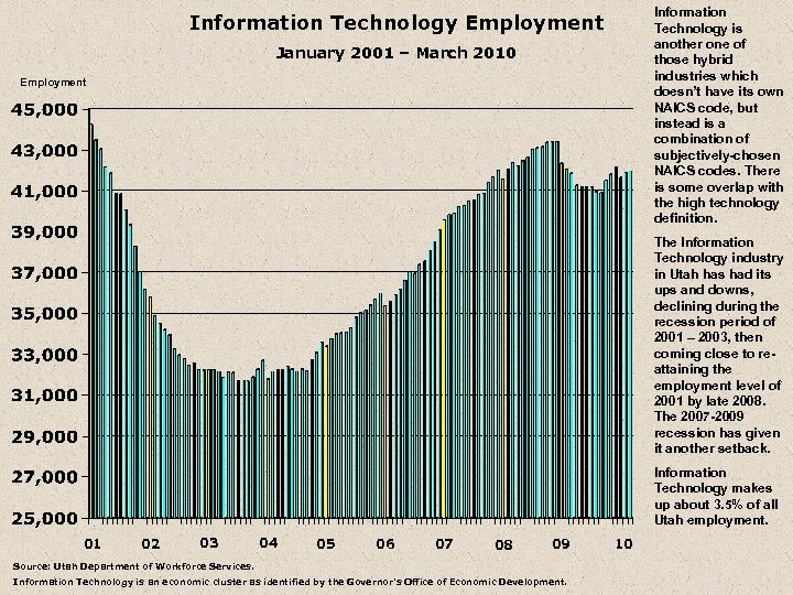 Information Technology is another one of those hybrid industries which doesn't have its own