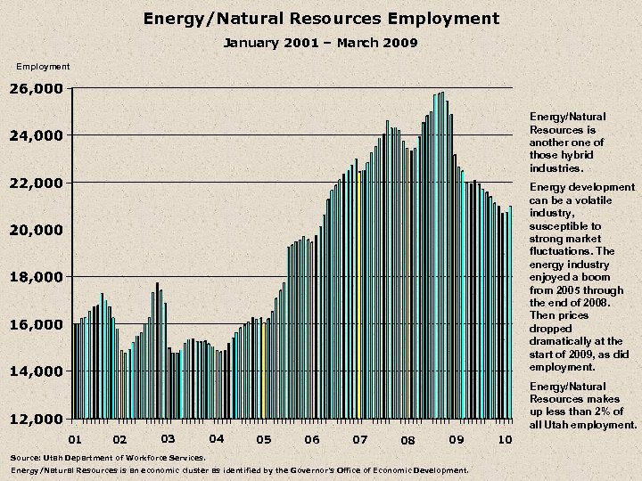 Energy/Natural Resources Employment January 2001 – March 2009 Employment Energy/Natural Resources is another one