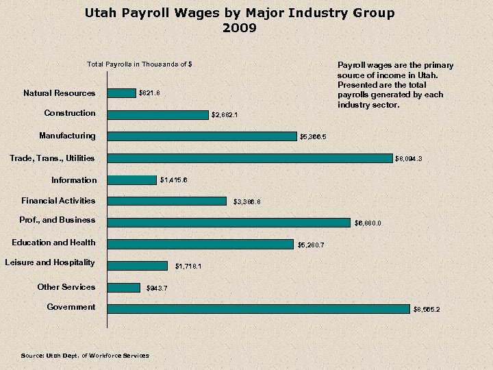 Utah Payroll Wages by Major Industry Group 2009 Total Payrolls in Thousands of $