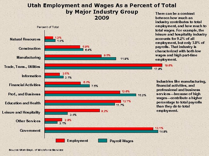 Utah Employment and Wages As a Percent of Total by Major Industry Group There