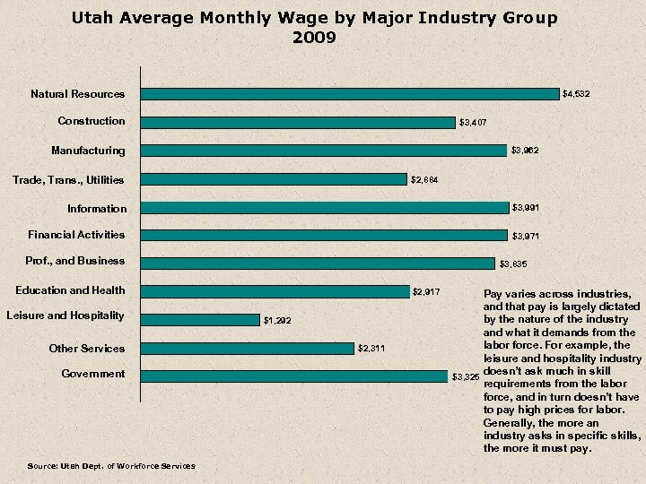 Utah Average Monthly Wage by Major Industry Group 2009 Natural Resources $4, 532 Construction