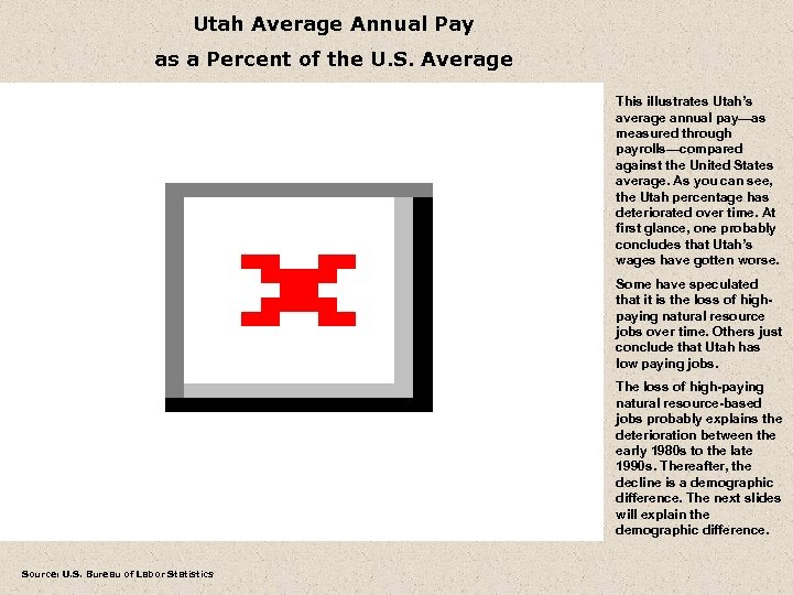 Utah Average Annual Pay as a Percent of the U. S. Average This illustrates