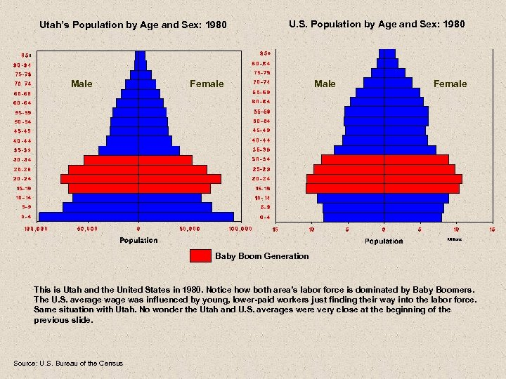 Utah's Population by Age and Sex: 1980 Male U. S. Population by Age and