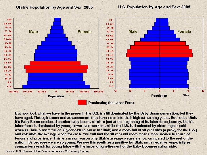 Utah's Population by Age and Sex: 2005 Male Female U. S. Population by Age