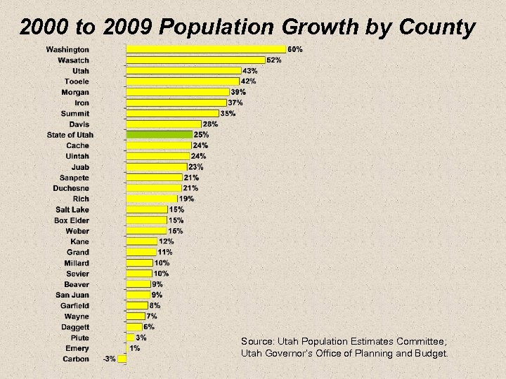 2000 to 2009 Population Growth by County Source: Utah Population Estimates Committee; Utah Governor's