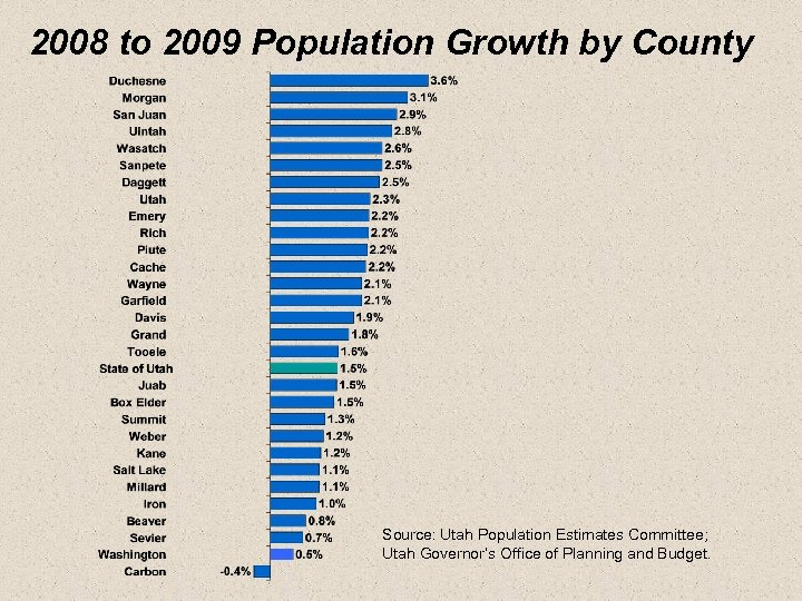 2008 to 2009 Population Growth by County Source: Utah Population Estimates Committee; Utah Governor's