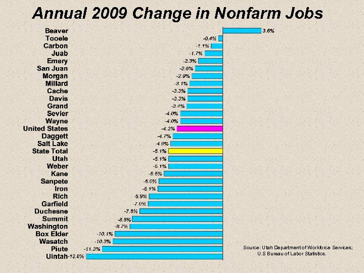 Annual 2009 Change in Nonfarm Jobs Source: Utah Department of Workforce Services; U. S